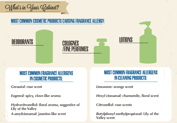 Cosmetic Allergens in Your Home