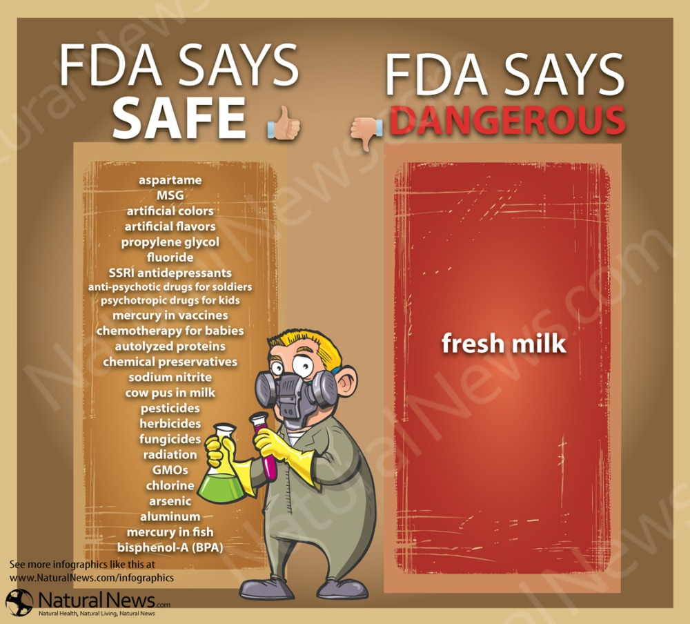 FDA Says Fresh Milk is Dangerous