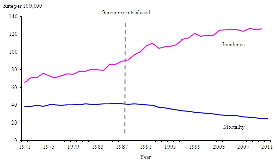 Increasing Breast Cancer Statistics (www.ons.gov.uk)