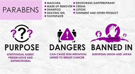 Cosmetic Toxins - Parabens