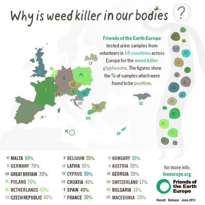 Highest Human Traces of Glyphosate in Europe (Image Credit : Friends of the Earth Europe)