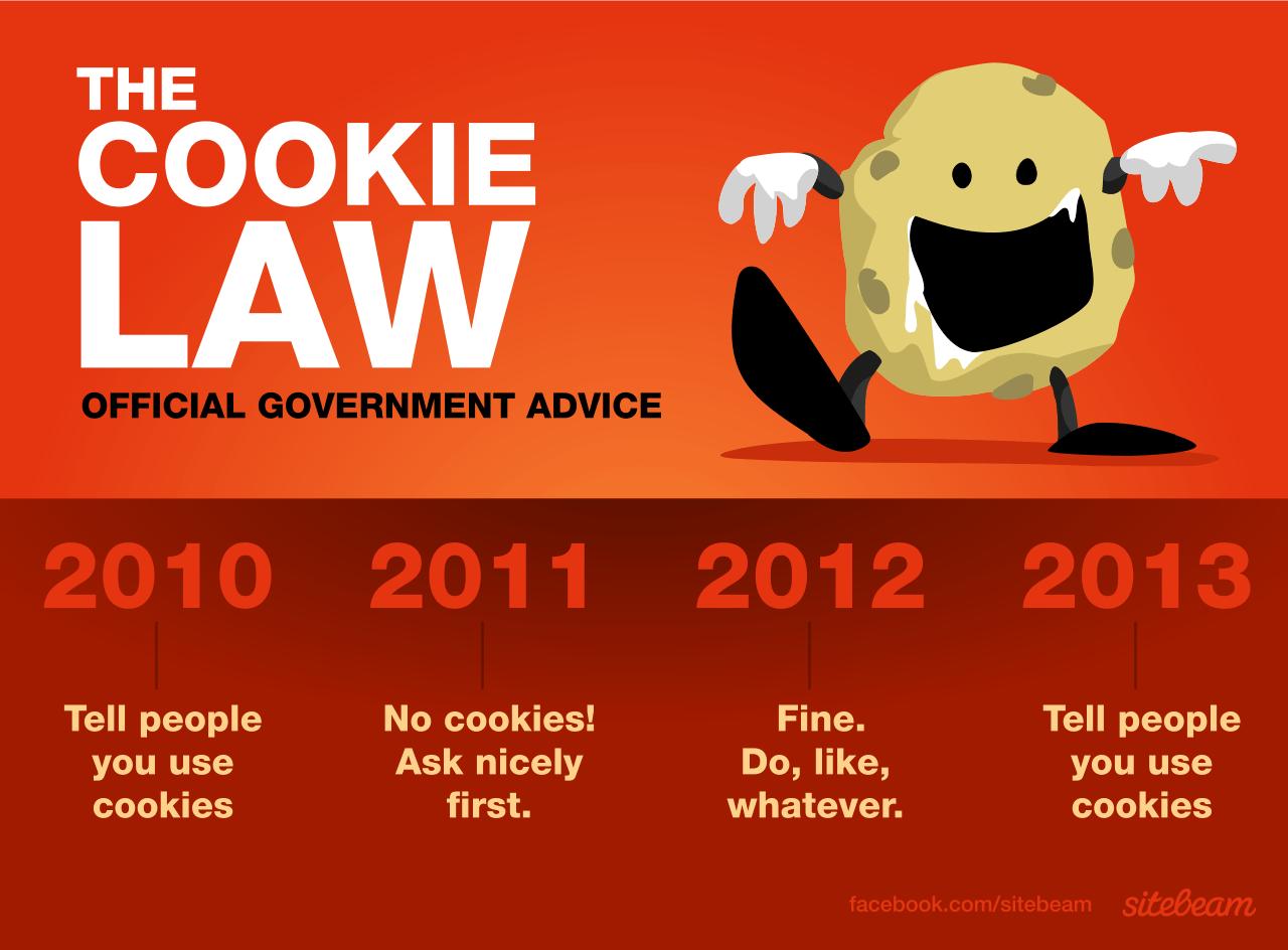 EU Cookie Law