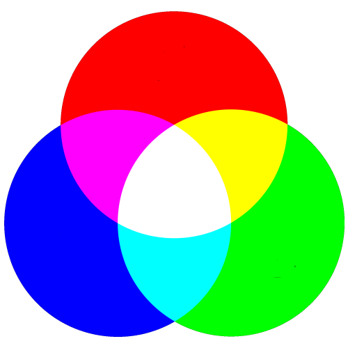 RGB are the Primary Colors with Light Added