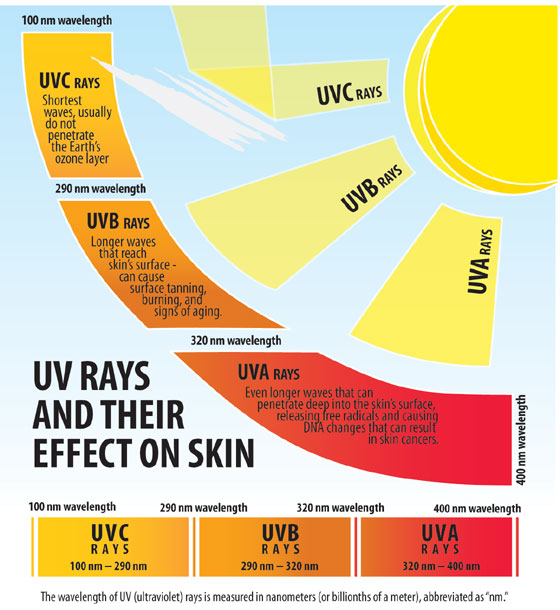 Types of UV from Our Sun