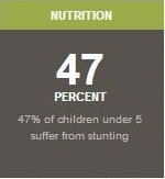 47% of Malawian Children Under 5 Suffer from Stunting