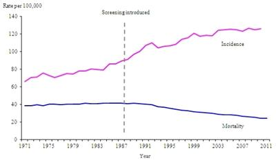 Breast Cancer Statistics 1971 to 2011 for United Kingdom, Western Europe