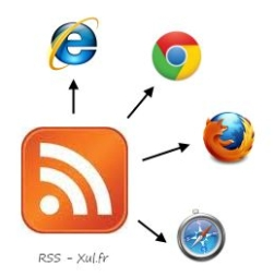 RSS Works With All Popular Browsers