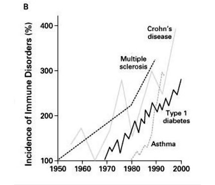 Modern Disease Increases from Industrialisation