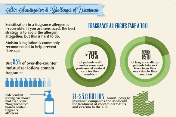 Skin Sensitivity from Allergens