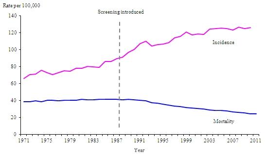Increasing Breast Cancer Statistics (www.ons.gov.uk)