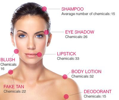 Average Number of Chemicals per Cosmetic (Excluding Ingredients in
