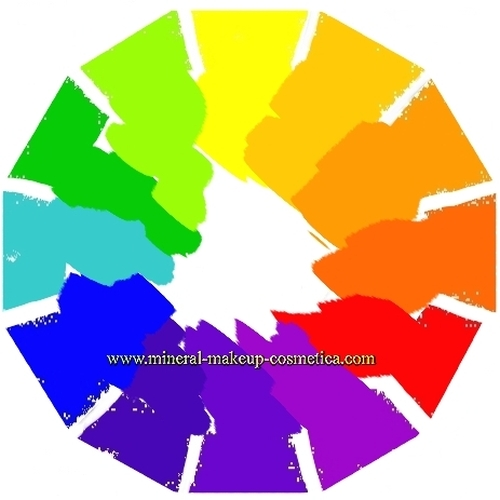 Subtractive or RYB Color Wheel