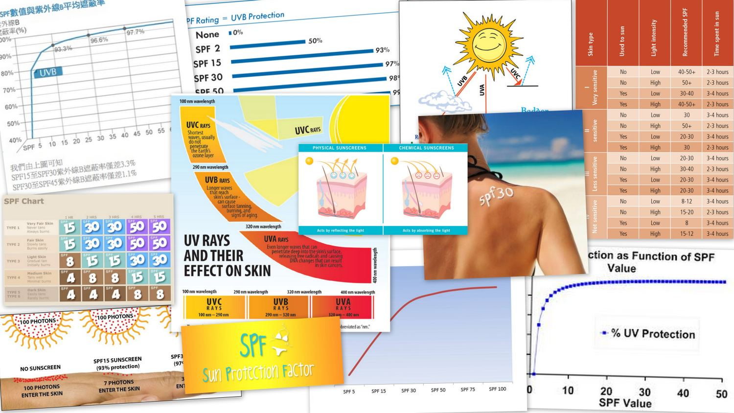 SPF - Sun Protection Factor