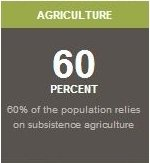 60% of Malawi Relies on Subsistence Agriculture