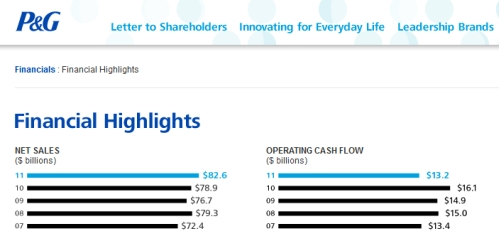 Cosmetic Manufacturers Procter & Gamble Financial Highlights